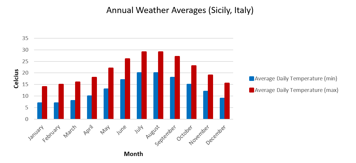 Sicily Weather Chart